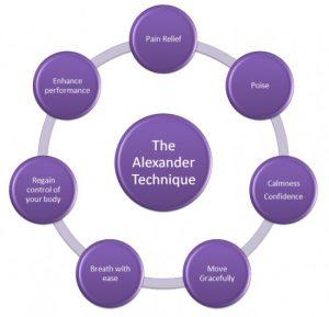 Benefits of Alexander Technique diagram
