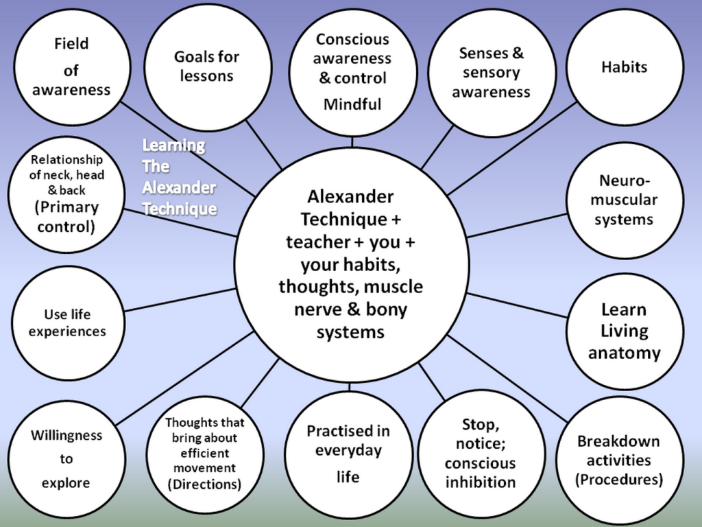 Mind map - elements of Alexander Technique